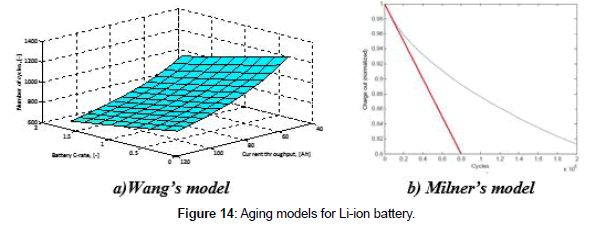 advances-automobile-engineering-Aging-models