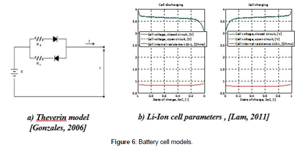 advances-automobile-engineering-Battery-cell-models