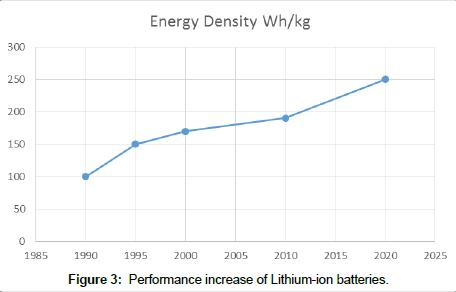 advances-automobile-engineering-Lithium-ion-batteries