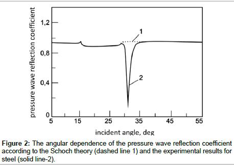 advances-automobile-engineering-angular-dependence