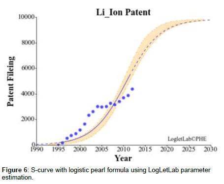 advances-automobile-engineering-parameter-estimation