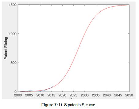 advances-automobile-engineering-patents-curve
