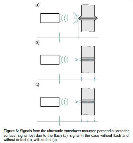 advances-automobile-engineering-ultrasonic-transducer