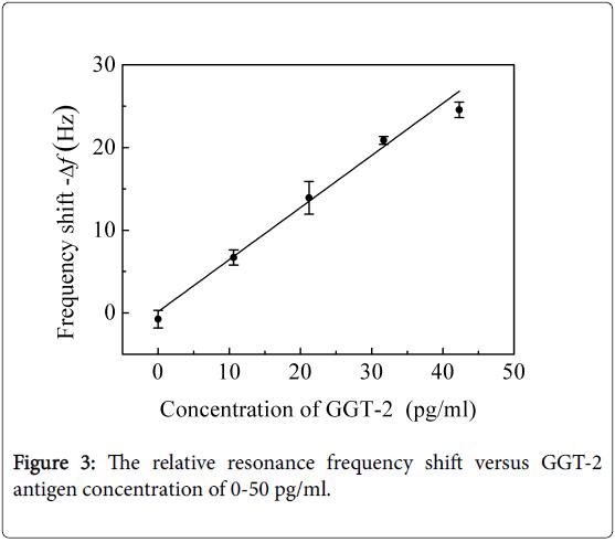 advances-cancer-prevention-antigen-concentration