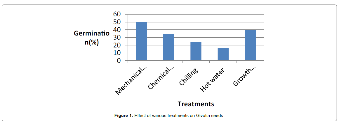 advances-crop-science-Givotia-seeds