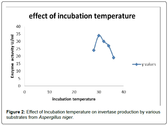 advances-crop-science-Incubation-temperature-invertase