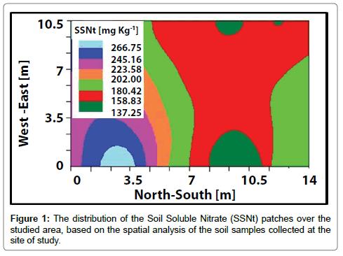 advances-crop-science-effect-Soil-Soluble