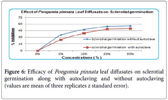 advances-crop-science-effect-autoclaving