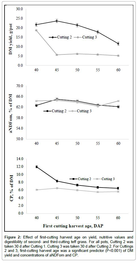 advances-crop-science-effect-first-cutting