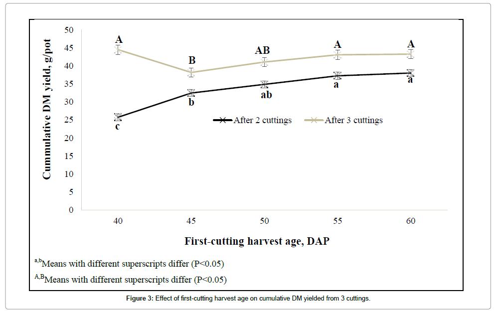 advances-crop-science-effect-harvest-age