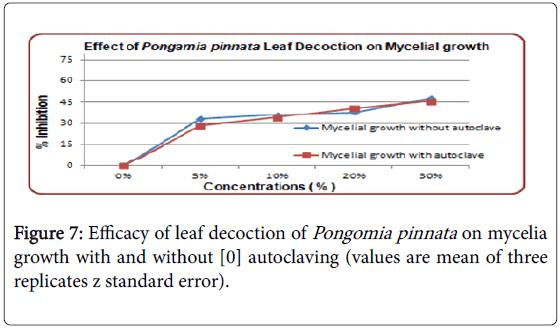 advances-crop-science-effect-leaf-decoction