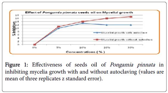 advances-crop-science-effect-mycelia-growth