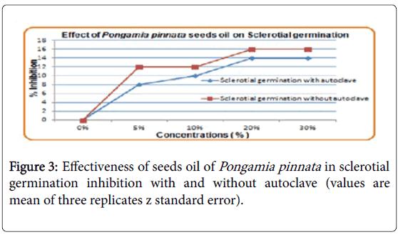 advances-crop-science-effect-three-replicates