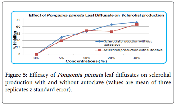 advances-crop-science-effect-z-standard