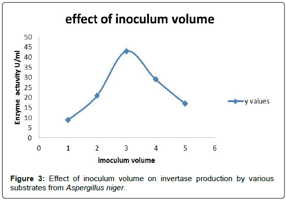 advances-crop-science-inoculum-invertase-substrates