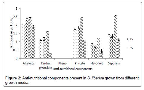 advances-crop-science-technology-Anti-nutritional-components