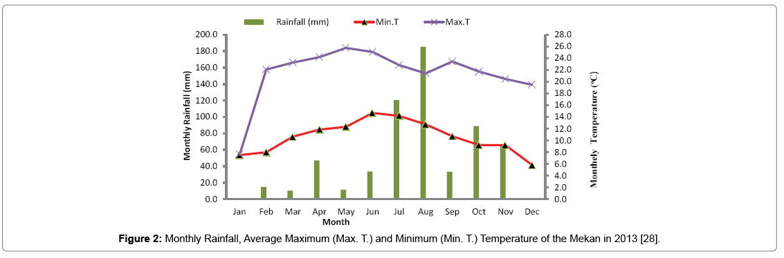 advances-crop-science-technology-Monthly-Rainfall