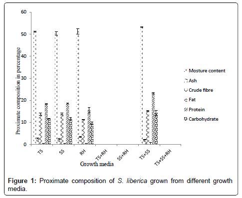 advances-crop-science-technology-Proximate-composition-growth