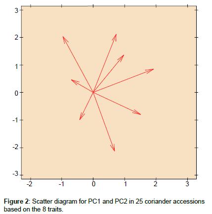 advances-crop-science-technology-Scatter-diagram