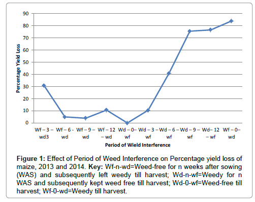 advances-crop-science-technology-Weed-Interference