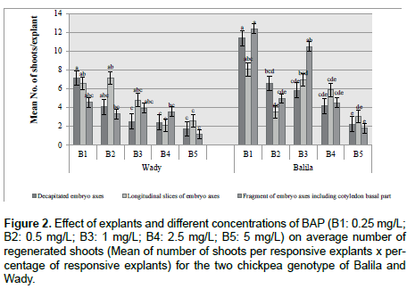 advances-crop-science-technology-concentrations-BAP