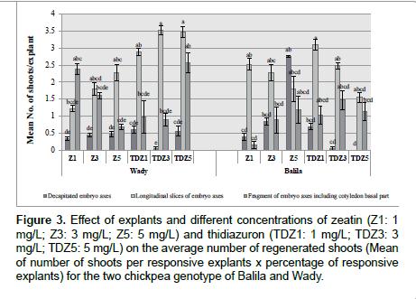 advances-crop-science-technology-concentrations-zeatin