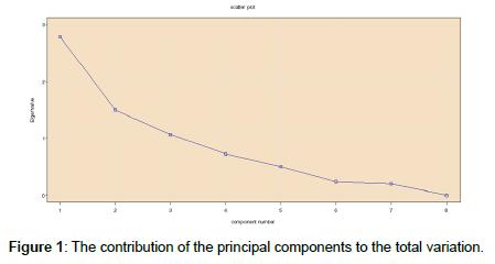 advances-crop-science-technology-contribution-principal
