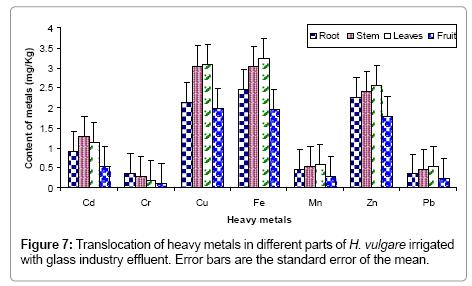 advances-crop-science-technology-heavy-metals