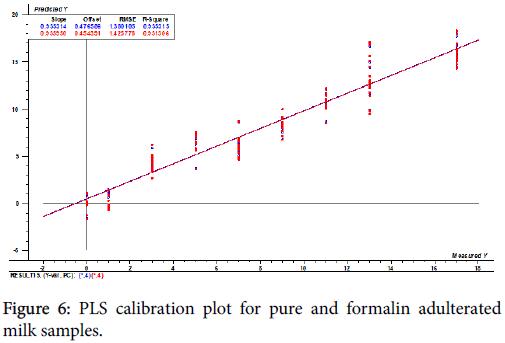 advances-dairy-calibration-plot-pure