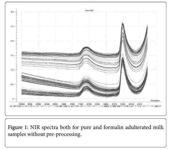 advances-dairy-research-NIR-spectra-pure-formalin