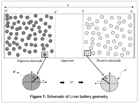 advances-in-automobile-engineering-Li-ion-battery