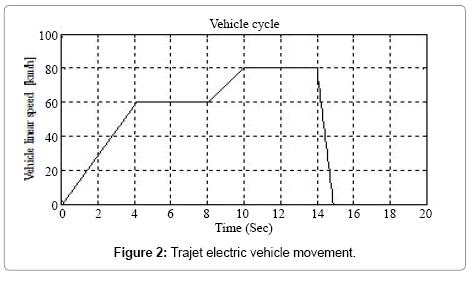 advances-in-automobile-engineering-Trajet-electric