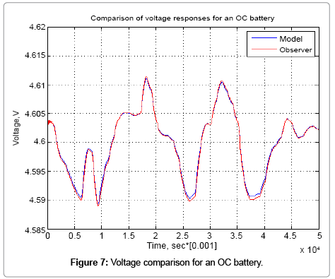 advances-in-automobile-engineering-Voltage-comparison