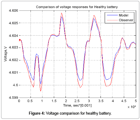 advances-in-automobile-engineering-healthy-battery
