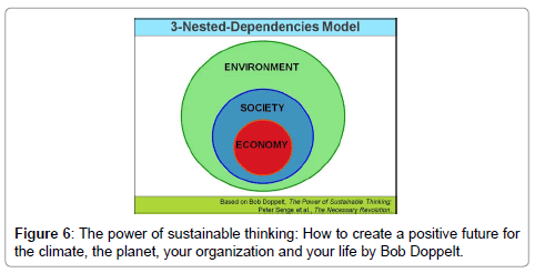 advances-in-automobile-engineering-sustainable-thinking
