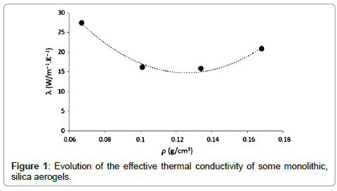 advances-in-automobile-engineering-thermal-conductivity
