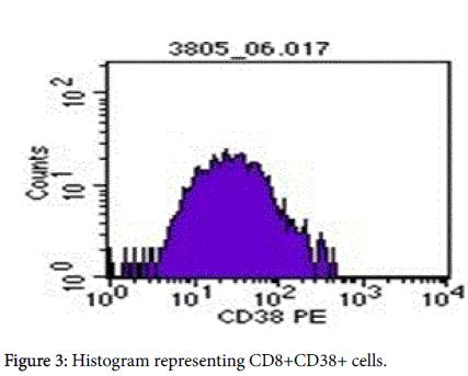 advances-molecular-diagnostics-lymphocytes