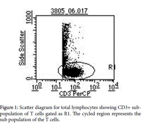 advances-molecular-diagnostics-Scatter-diagram
