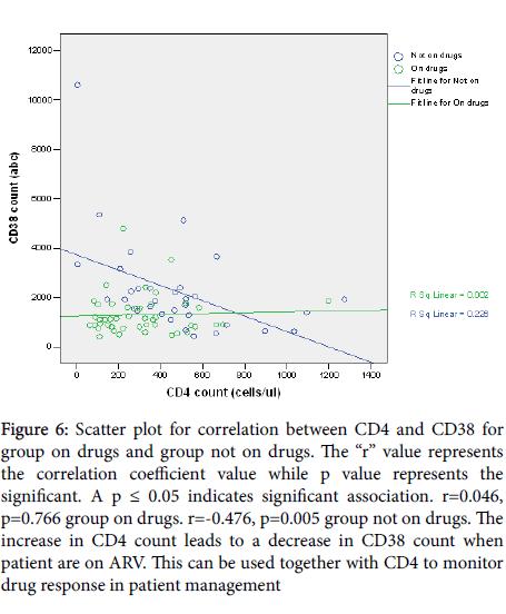 advances-molecular-diagnostics-correlation