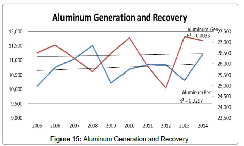 advances-recycling-waste-Management-Aluminum-Generation-Recovery