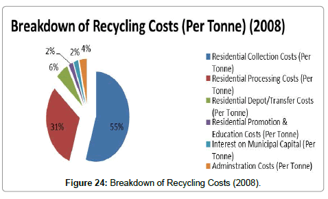advances-recycling-waste-Management-Breakdown-Recycling-Costs