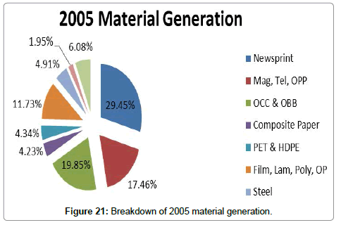 advances-recycling-waste-Management-Breakdown-material-generation