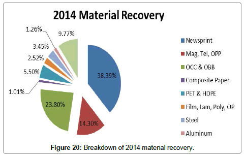 advances-recycling-waste-Management-Breakdown-material-recovery