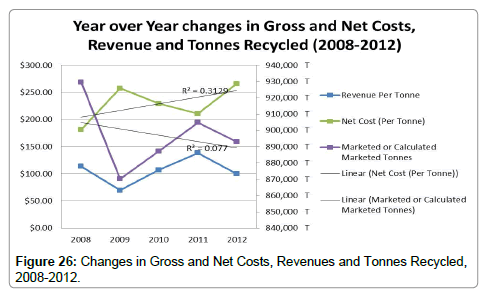 advances-recycling-waste-Management-Changes-Gross-Net-Costs