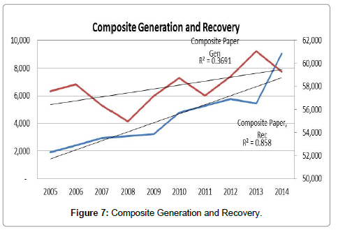 advances-recycling-waste-Management-Composite-Generation-Recovery