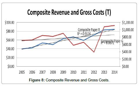 advances-recycling-waste-Management-Composite-Revenue-Gross-Costs