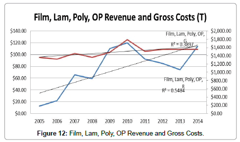 advances-recycling-waste-Management-Film-Lam-Poly-OP-Revenue-Gross-Costs