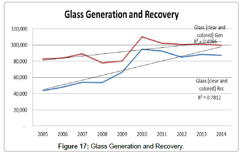 advances-recycling-waste-Management-Glass-Generation-Recovery