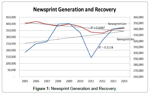 advances-recycling-waste-Management-Newsprint-Generation-Recovery