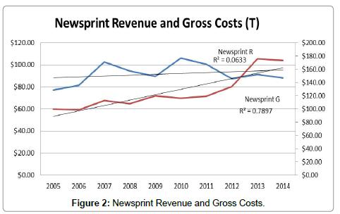 advances-recycling-waste-Management-Newsprint-Revenue-Gross-Costs